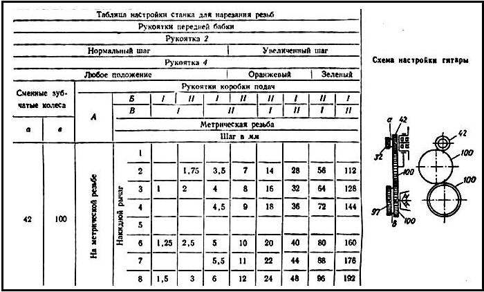 Схема станка 1к62 при нарезании резьбы